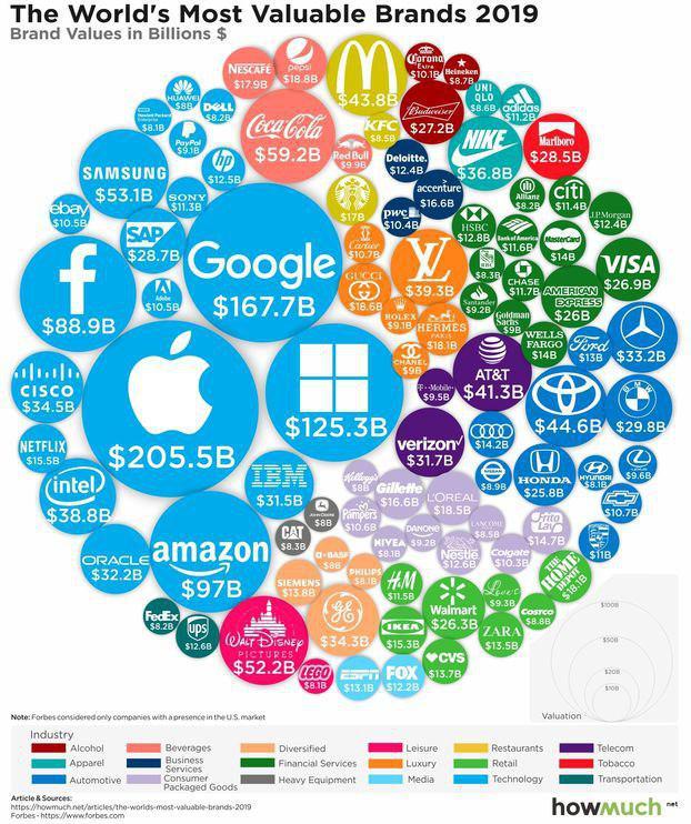 рейтинг Forbes топ-100 самых дорогих брендов в 2019 году